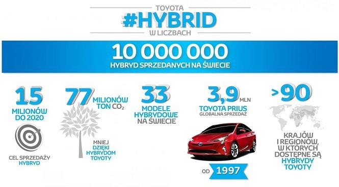 Toyota sprzedała już ponad 10 milionów hybryd na świecie
